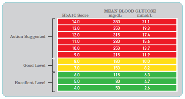 Looking At Normal Blood Sugar Levels Chart A Person Can Easily Know Whether His Level Is Or Abnormal But Have You Ever Thought Why
