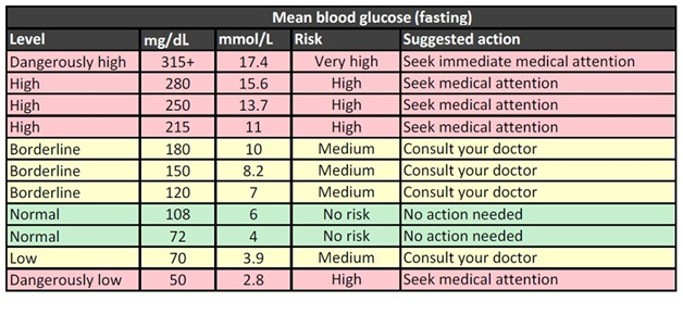 The Possible Level Of Blood Glucose Is Displayed In Sugar Levels Chart Values Are Expressed Dg Ml Or Mmol L This Not Hundred